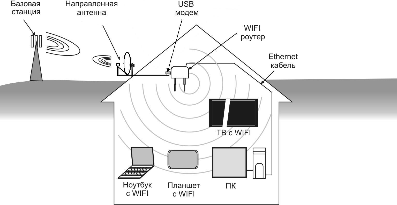 Усилить сигнал интернета на даче своими руками
